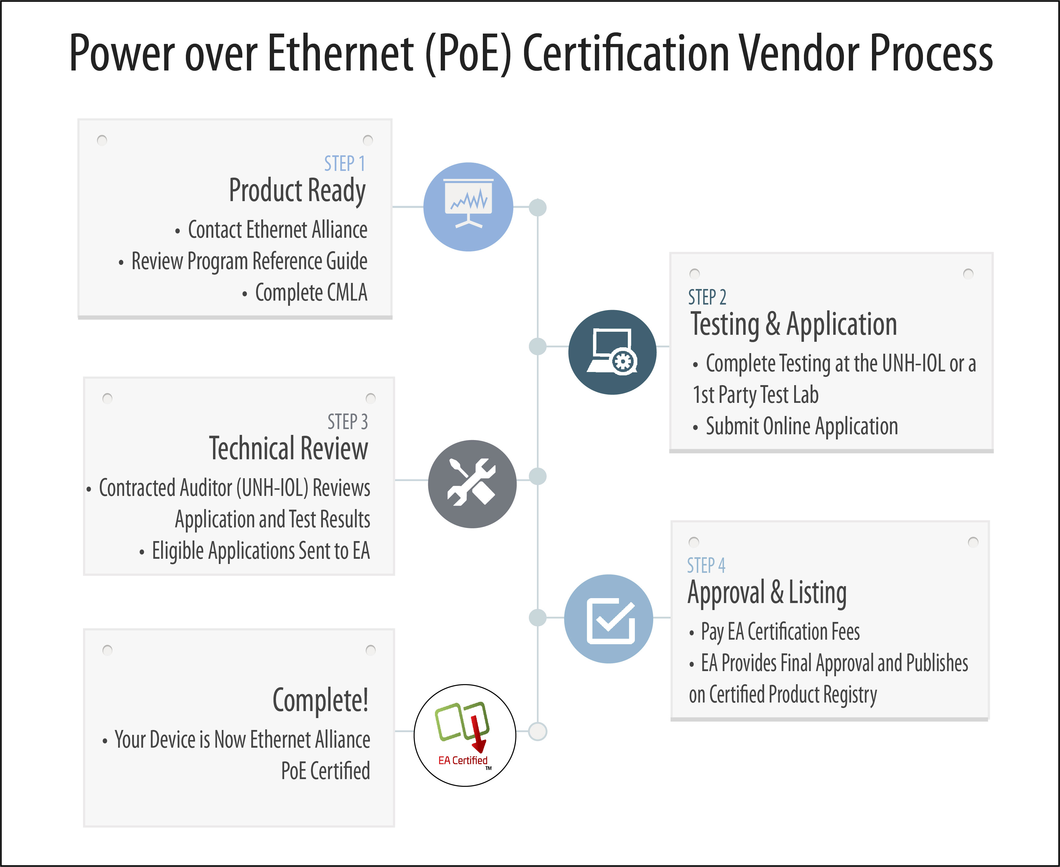 Diagram of the PoE Certification Vendor Process