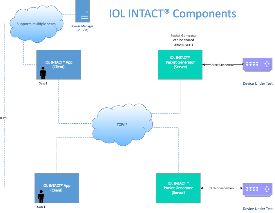 Diagram of INTACT component architecture