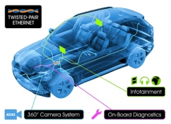 Image of a car illustrating networking applications